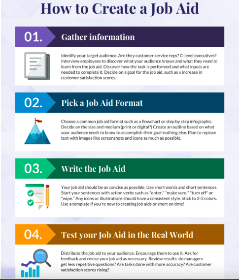 4 step plan on how to create a job aid