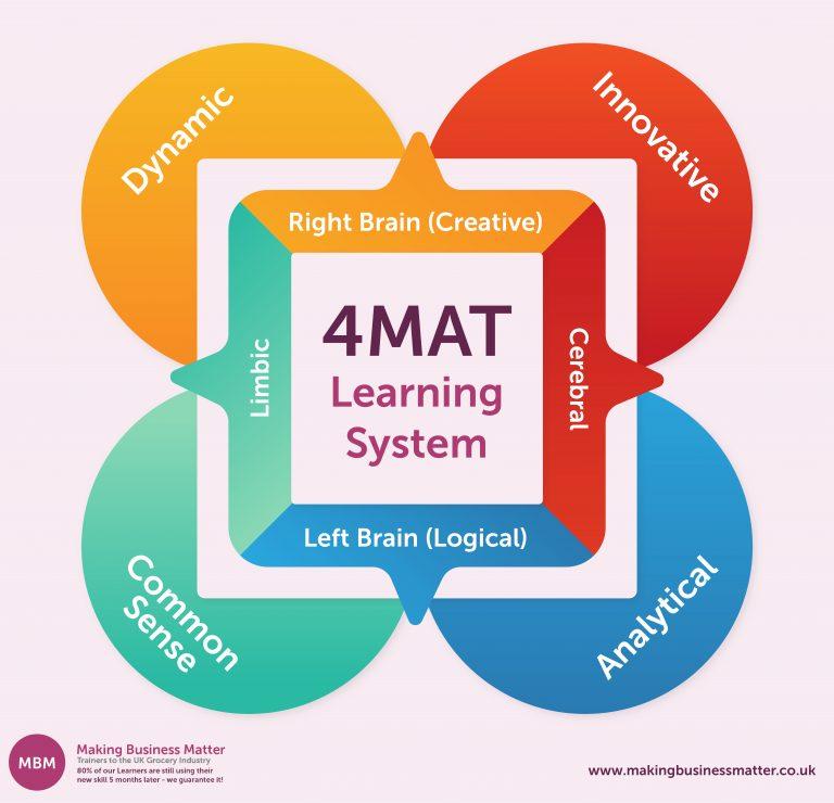 Infographic for 4MAT learning model