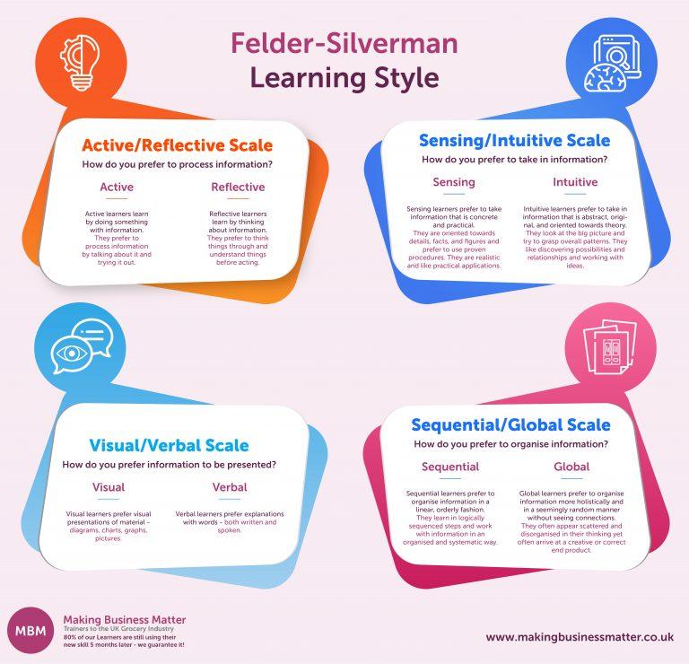 Infographic for the Felder-Silverman model
