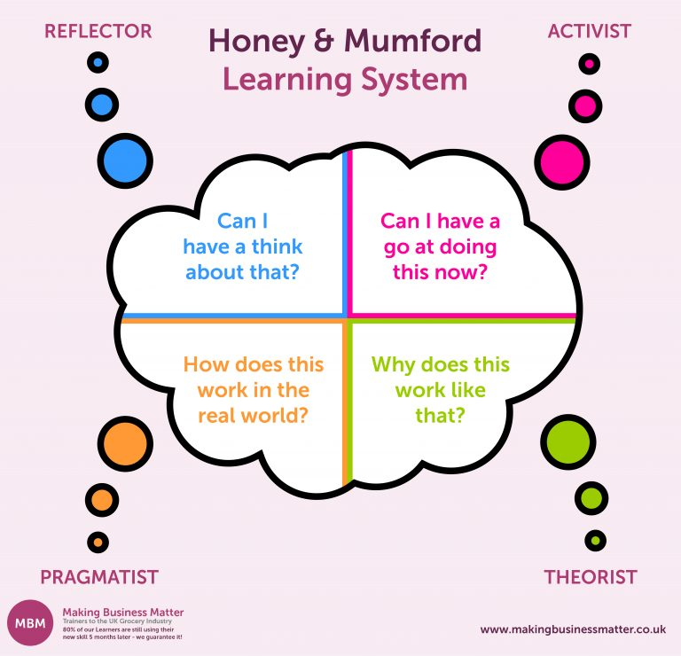 Four speech bubbles showing Honey and Mumford model