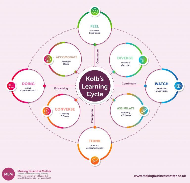 Diagram for Kolb's learning model infographic