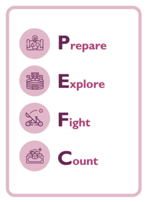 Coaching card with Prepare, explore, fight and count written vertically