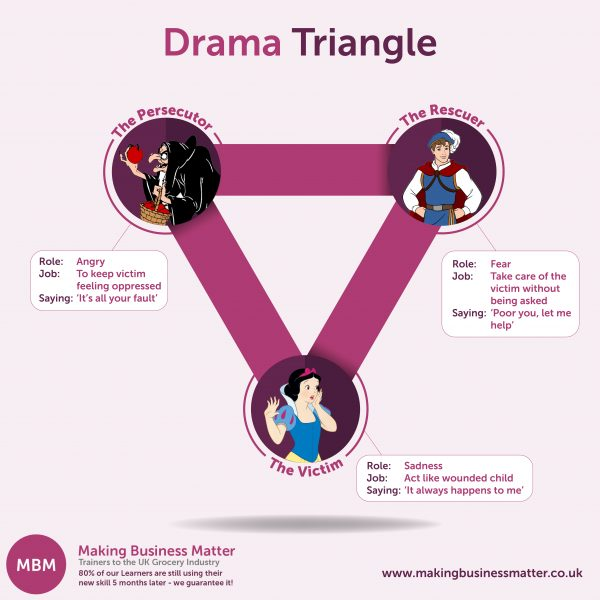 Drama triangle with Snow White characters