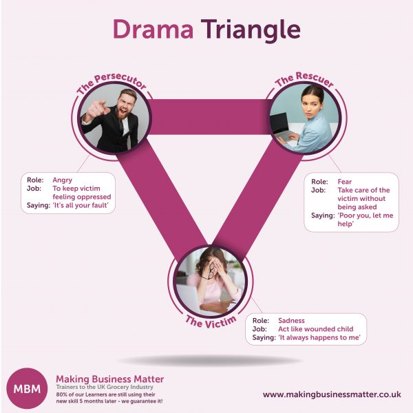 Drama triangle with real life work examples