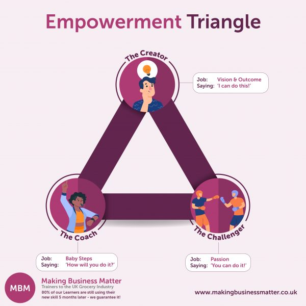 Empowerment triangle with 3 cartoon examples