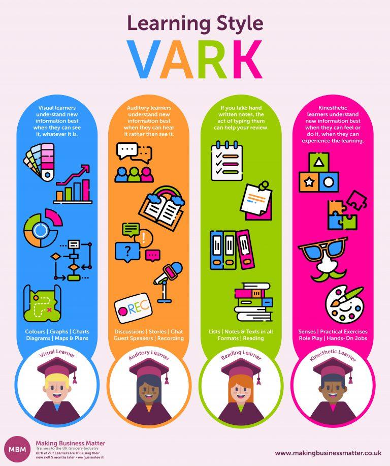 Infographic for the VARK learning model