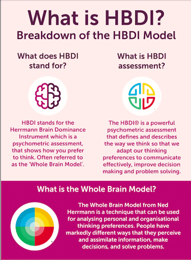 Screenshot of HBDI model infographic