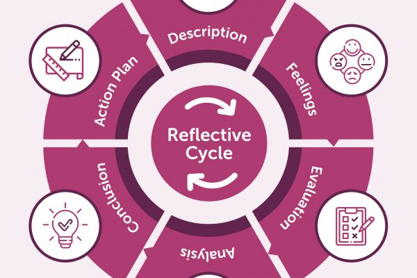 6-part cycle titled Gibbs' Reflective Cycle