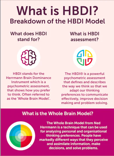Screenshot of HBDI infographic
